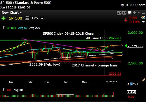 sp500-index-spx-market-timing-chart-2018-06-15-close