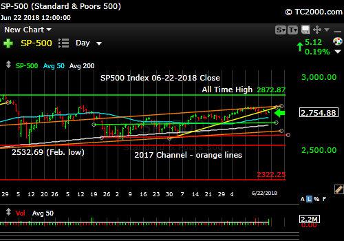 sp500-index-spx-market-timing-chart-2018-06-22-close