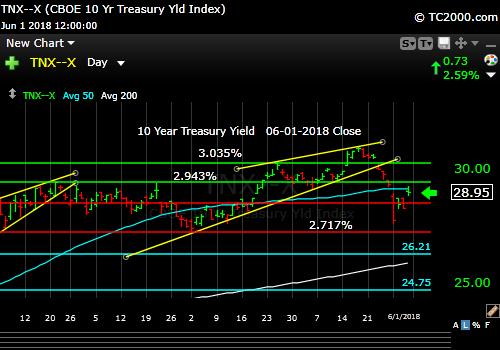 tnx-10-year-treasury-note-market-timing-chart-2018-06-01-close