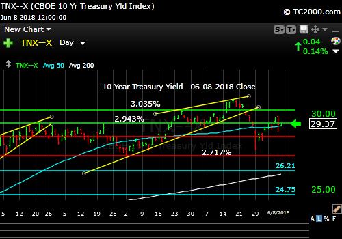 tnx-10-year-treasury-note-market-timing-chart-2018-06-08-close