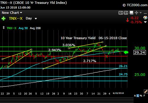 tnx-10-year-treasury-note-market-timing-chart-2018-06-15-close