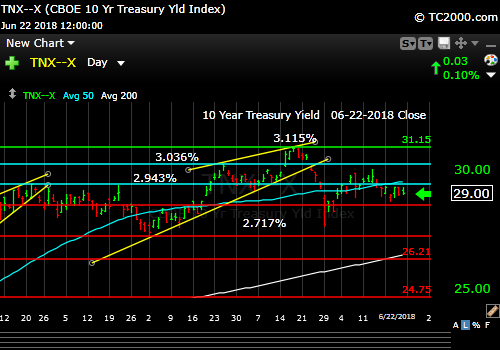 tnx-10-year-treasury-note-market-timing-chart-2018-06-22-close