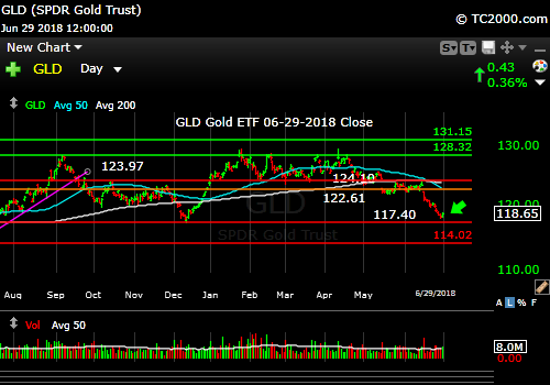 gld-gold-etf-market-timing-chart-2018-06-29-close