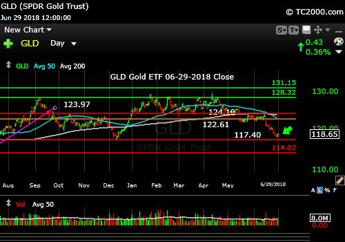gld-gold-etf-market-timing-chart-2018-06-29-close