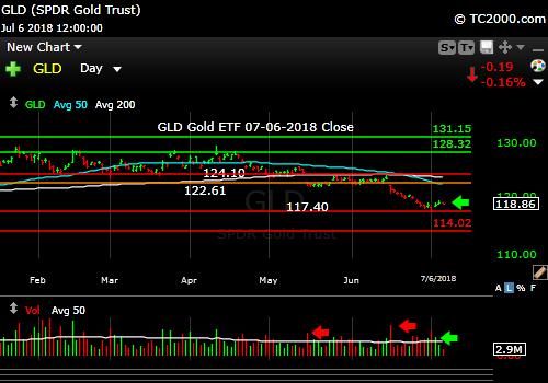 gld-gold-etf-market-timing-chart-2018-07-06-close