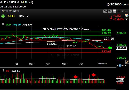 gld-gold-etf-market-timing-chart-2018-07-13-close