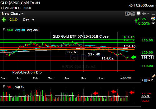 gld-gold-etf-market-timing-chart-2018-07-20-close