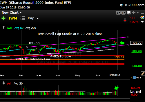 iwm-russell-2000-market-timing-chart-2018-06-29-close
