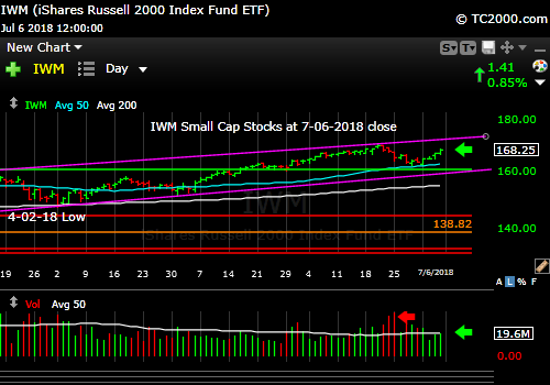 iwm-russell-2000-market-timing-chart-2018-07-06-close