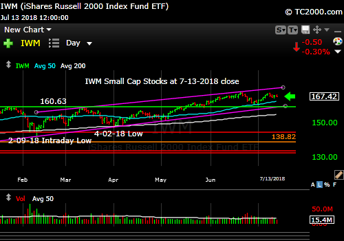 iwm-russell-2000-market-timing-chart-2018-07-13-close