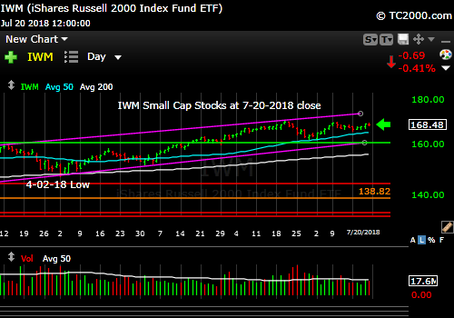 iwm-russell-2000-market-timing-chart-2018-07-20-close
