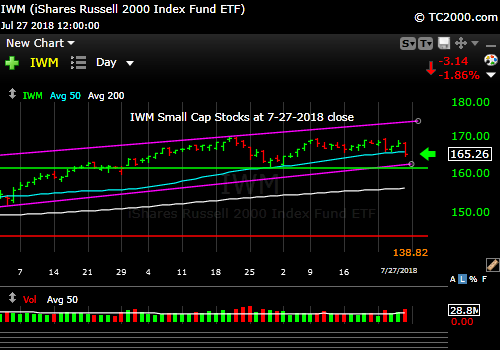 iwm-russell-2000-market-timing-chart-2018-07-27-close