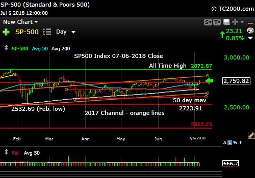 sp500-index-spx-market-timing-chart-2018-07-06-close