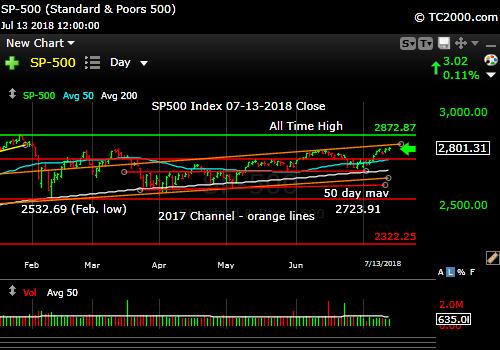 sp500-index-spx-market-timing-chart-2018-07-13-close