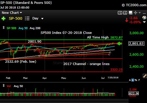 sp500-index-spx-market-timing-chart-2018-07-20-close