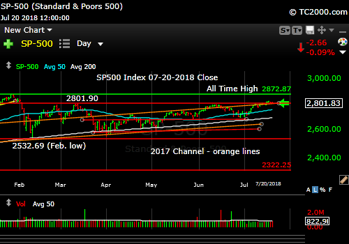 sp500-index-spx-market-timing-chart-2018-07-20-close