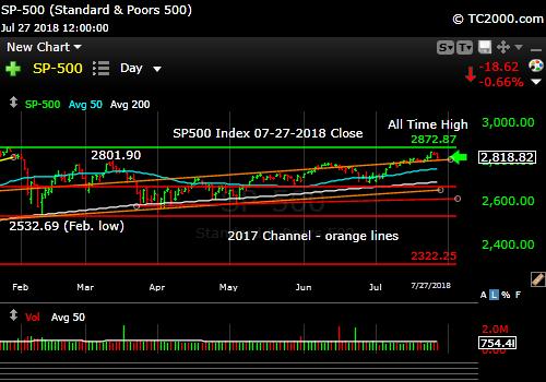 sp500-index-spx-market-timing-chart-2018-07-27-close