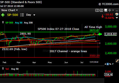 sp500-index-spx-market-timing-chart-2018-07-27-close