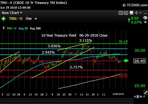 tnx-10-year-treasury-note-market-timing-chart-2018-06-29-close