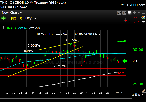 tnx-10-year-treasury-note-market-timing-chart-2018-07-06-close