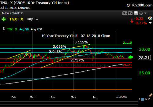 tnx-10-year-treasury-note-market-timing-chart-2018-07-13-close
