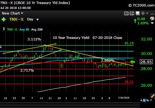 tnx-10-year-treasury-note-market-timing-chart-2018-07-20-close