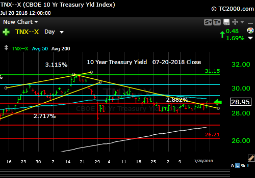 tnx-10-year-treasury-note-market-timing-chart-2018-07-20-close