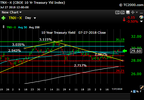 tnx-10-year-treasury-note-market-timing-chart-2018-07-27-close
