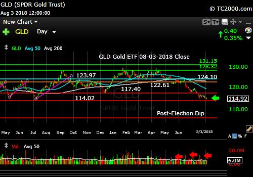 gld-gold-etf-market-timing-chart-2018-08-03-close