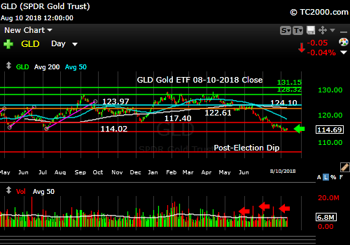 gld-gold-etf-market-timing-chart-2018-08-10-close