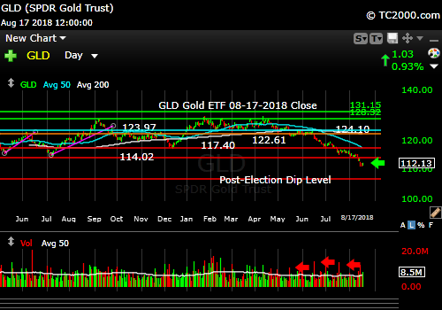 gld-gold-etf-market-timing-chart-2018-08-17-close