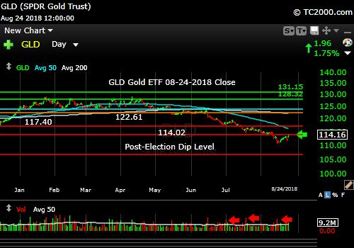 gld-gold-etf-market-timing-chart-2018-08-24-close