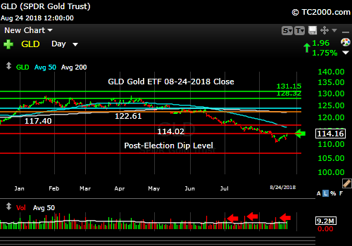 gld-gold-etf-market-timing-chart-2018-08-24-close