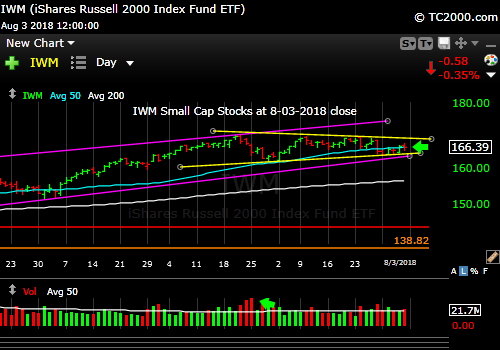 iwm-russell-2000-market-timing-chart-2018-08-03-close