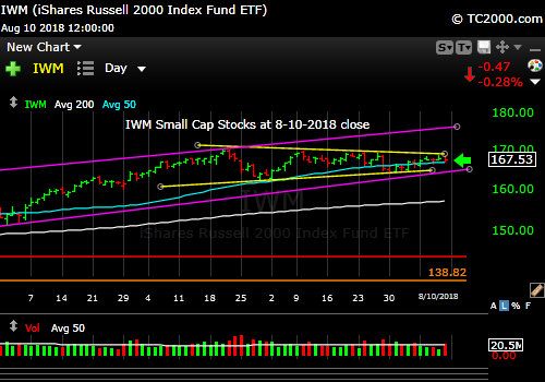 iwm-russell-2000-market-timing-chart-2018-08-10-close