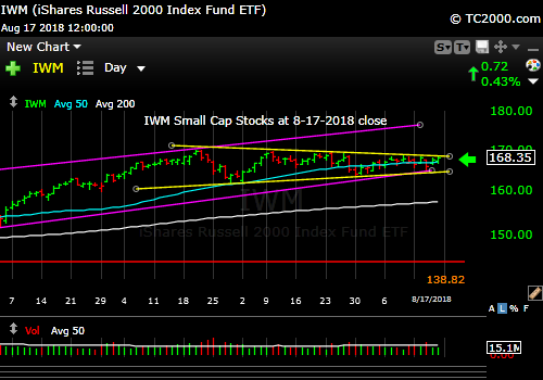 iwm-russell-2000-market-timing-chart-2018-08-17-close
