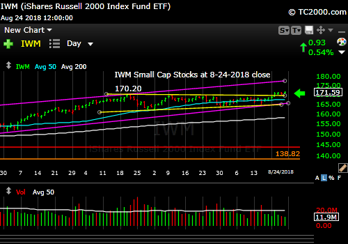iwm-russell-2000-market-timing-chart-2018-08-24-close