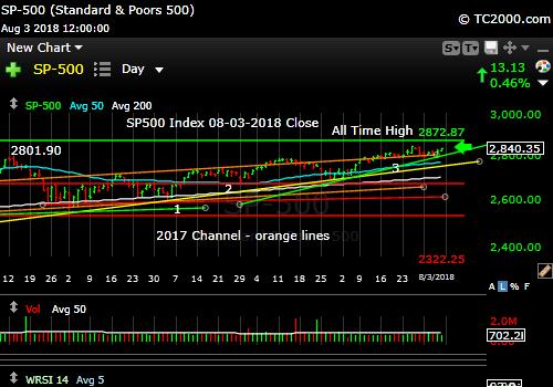 sp500-index-spx-market-timing-chart-2018-08-03-close