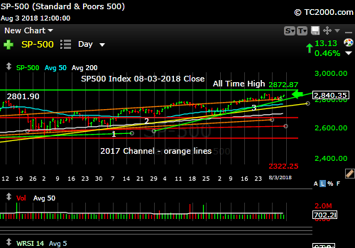 sp500-index-spx-market-timing-chart-2018-08-03-close