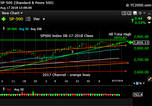 sp500-index-spx-market-timing-chart-2018-08-17-close
