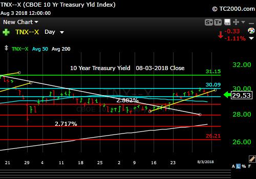 tnx-10-year-treasury-note-market-timing-chart-2018-08-03-close