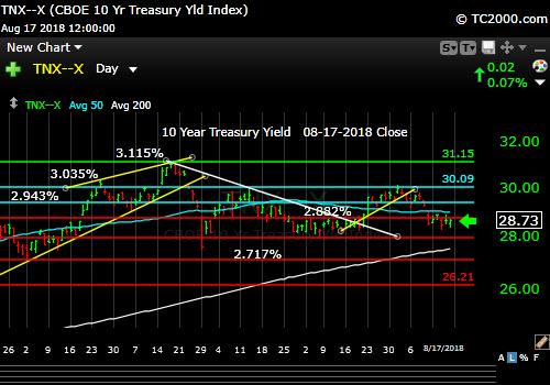 tnx-10-year-treasury-note-market-timing-chart-2018-08-17-close