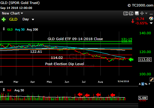 gld-gold-etf-market-timing-chart-2018-09-14-close