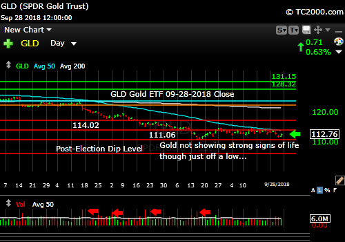 gld-gold-etf-market-timing-chart-2018-09-28-close
