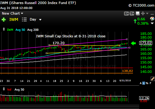 iwm-russell-2000-market-timing-chart-2018-08-31-close