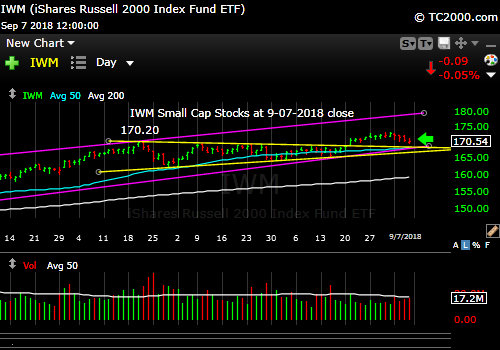 iwm-russell-2000-market-timing-chart-2018-09-07-close
