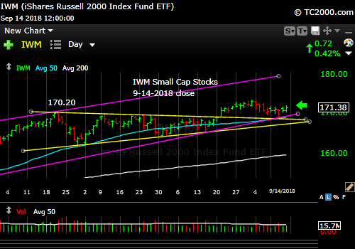 iwm-russell-2000-market-timing-chart-2018-09-14-close