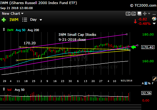 iwm-russell-2000-market-timing-chart-2018-09-21-close