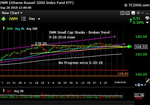 iwm-russell-2000-market-timing-chart-2018-09-28-close