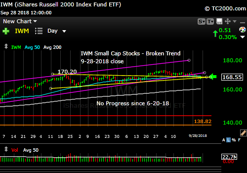 iwm-russell-2000-market-timing-chart-2018-09-28-close